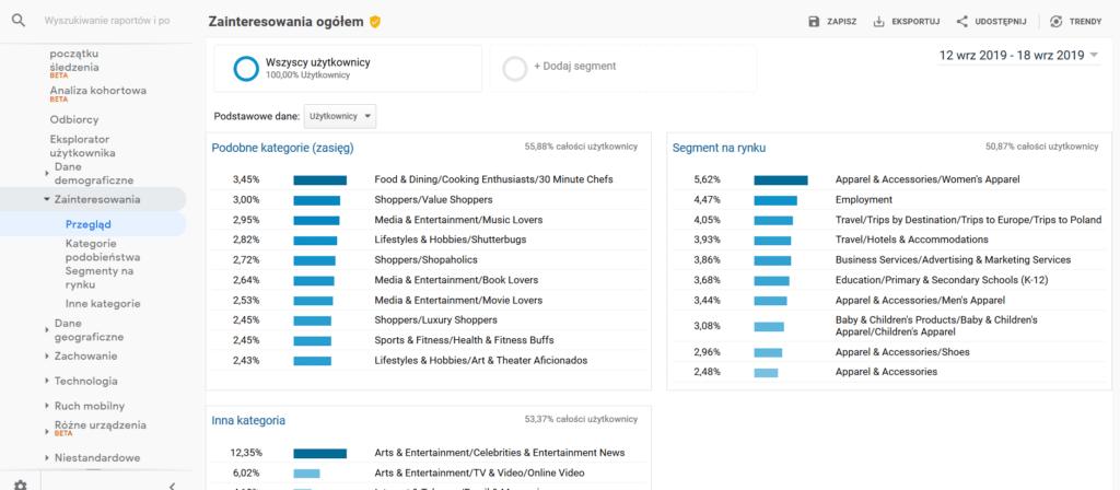 Google Analytics zainteresowania