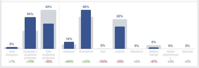 facebook urządzenia