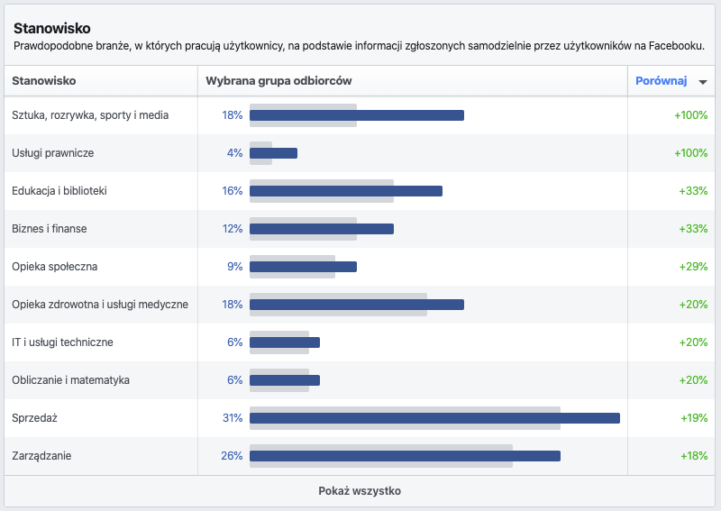 facebook wykonywany zawód